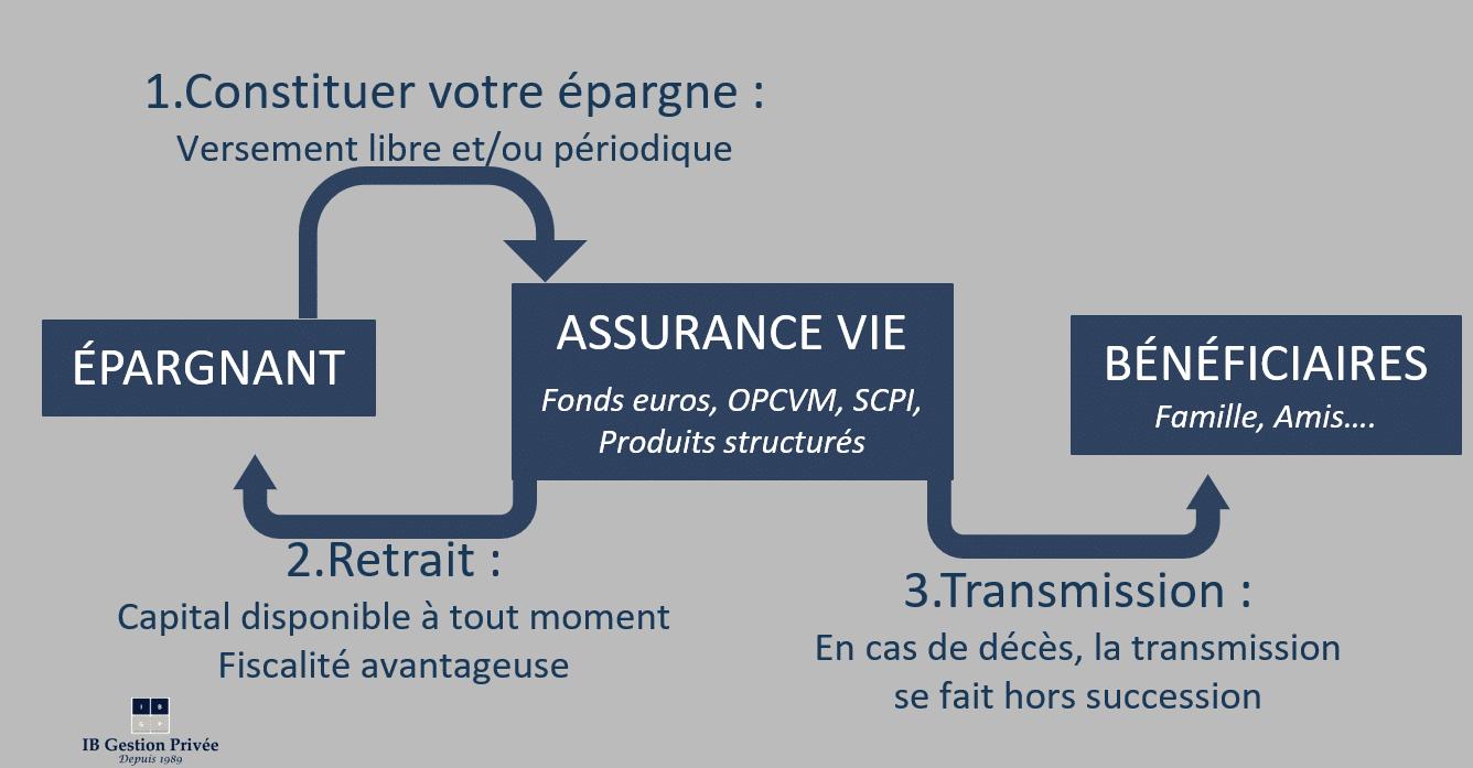 Schéma Assurance vie