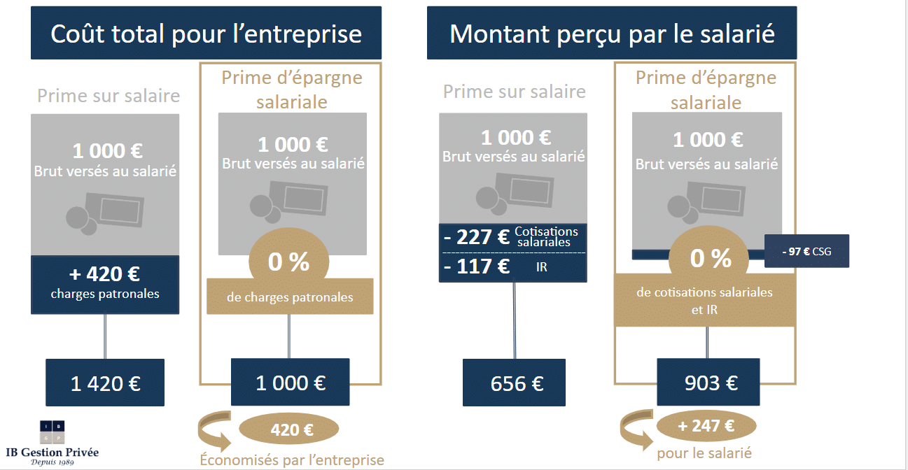 Schéma Epargne salariale