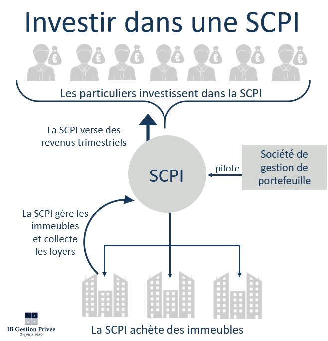 Schema SCPI
