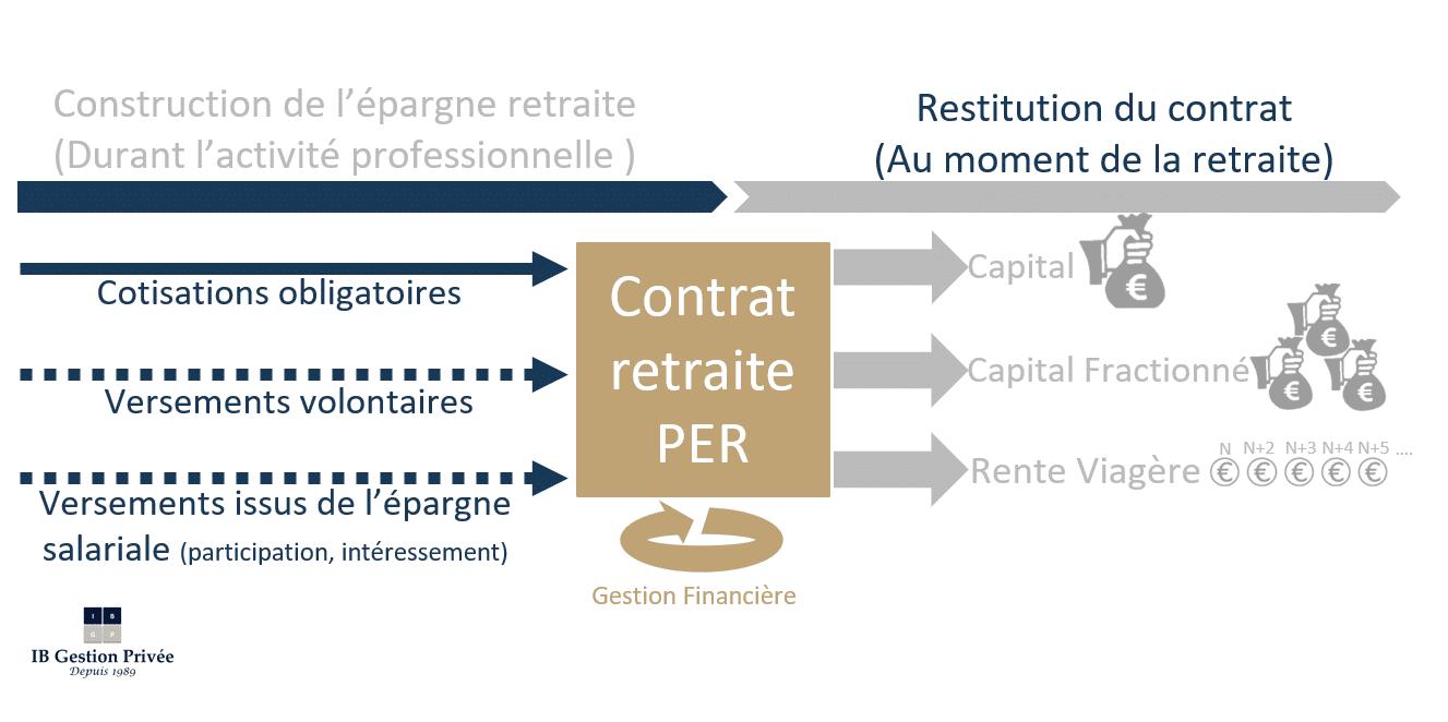 Schema contrat retraite
